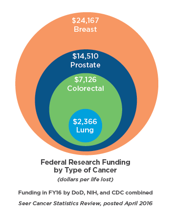 LUNGevity funding-by-cancer-type