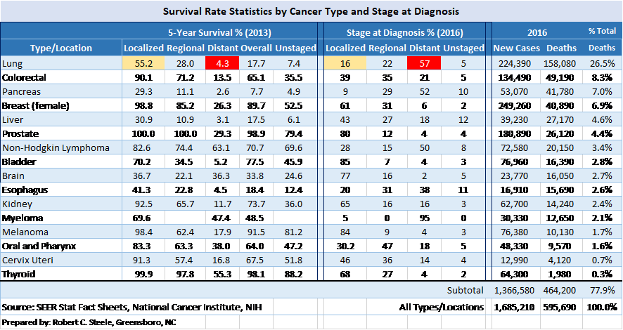 Survival Rate and Stage at Diagnosis 2016